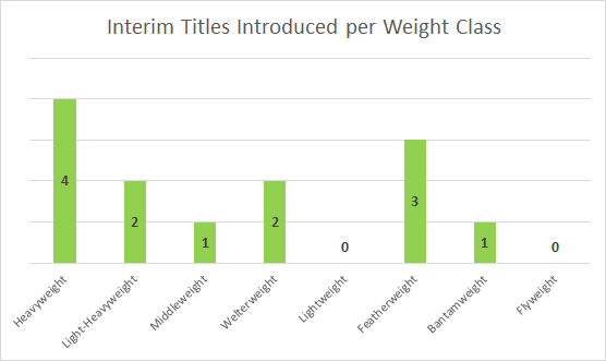 Fight Stats A Study Into Ufc Interim Championships Everlast