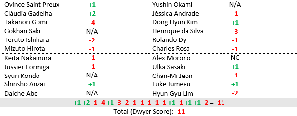 UFCfn117table